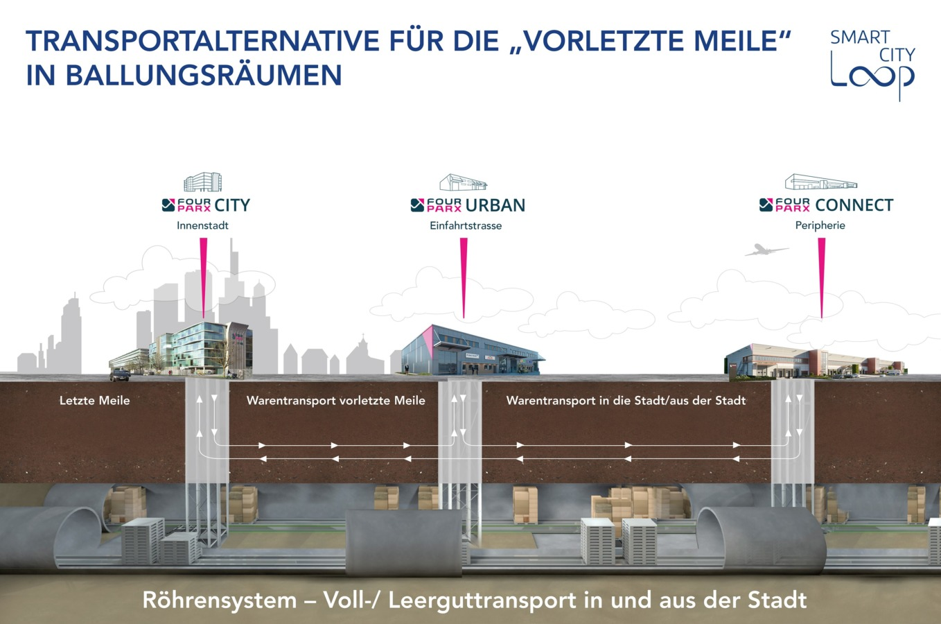 Smart City Logistik mit Röhrensystem f